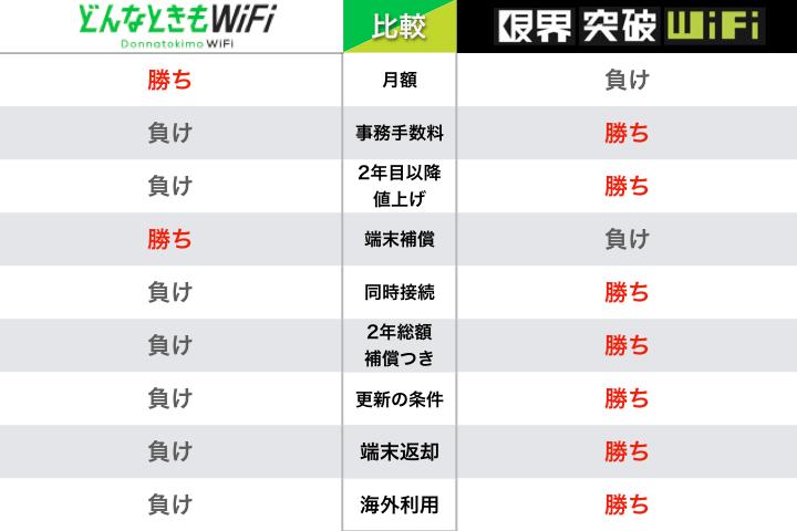 限界突破wifi マイページ